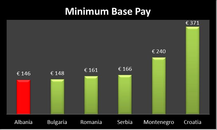 minimum-pay