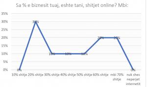 companies current sales volume from online platforms